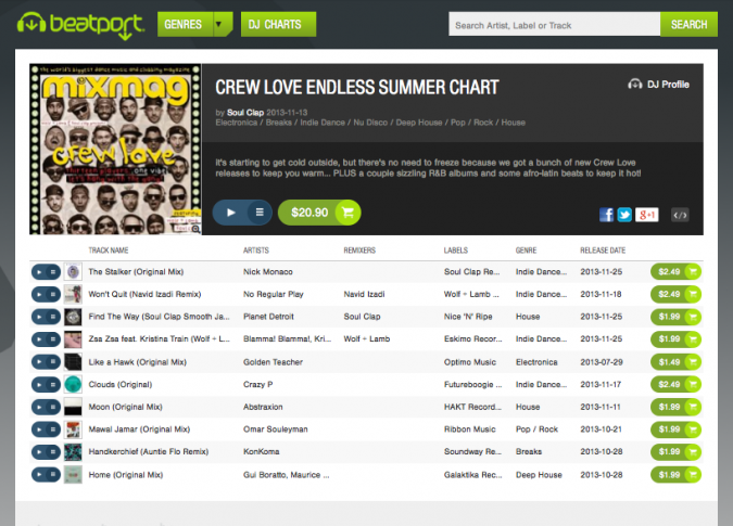 Crew Love Endless Summer Beatport Chart